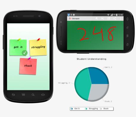 androidinstantfeedbackdevices